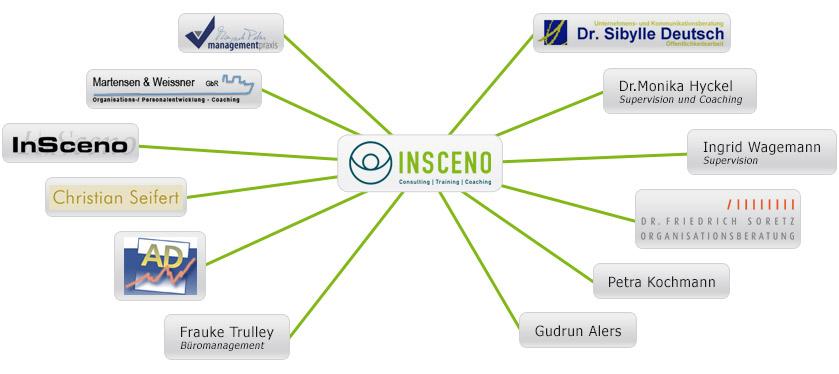 InSceno Kompetenznetzwerk